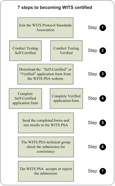 7-steps-certification