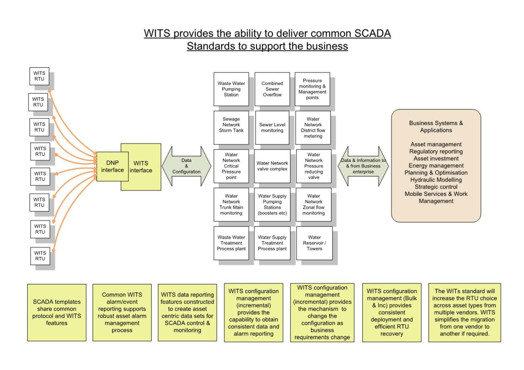 WITS Diagram