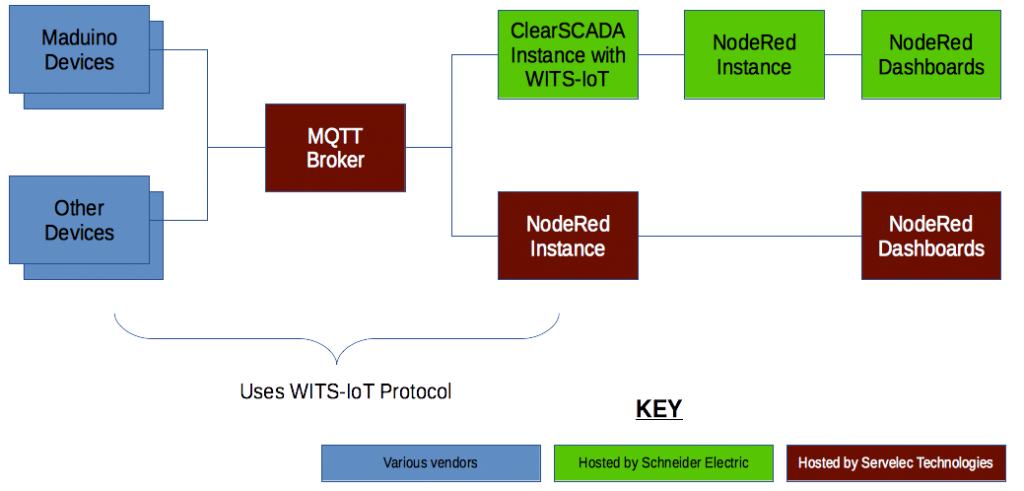 WITS-IoT Demo System